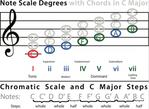 C Major Notes and Chords Chart