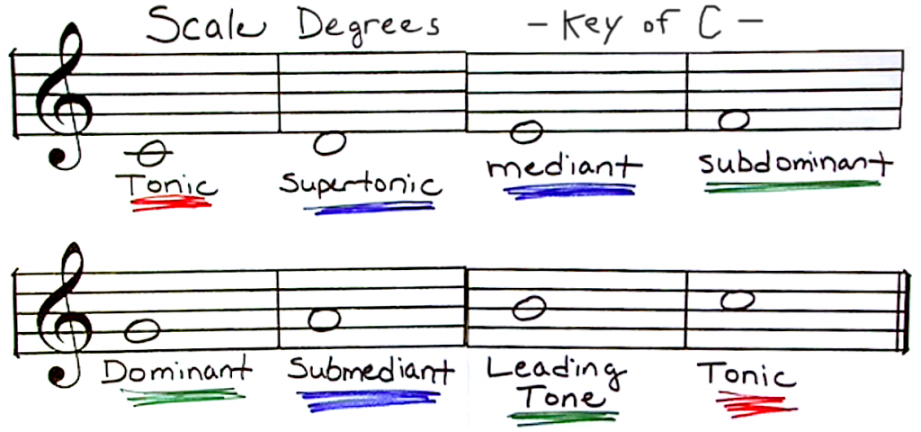 Scale_Degrees