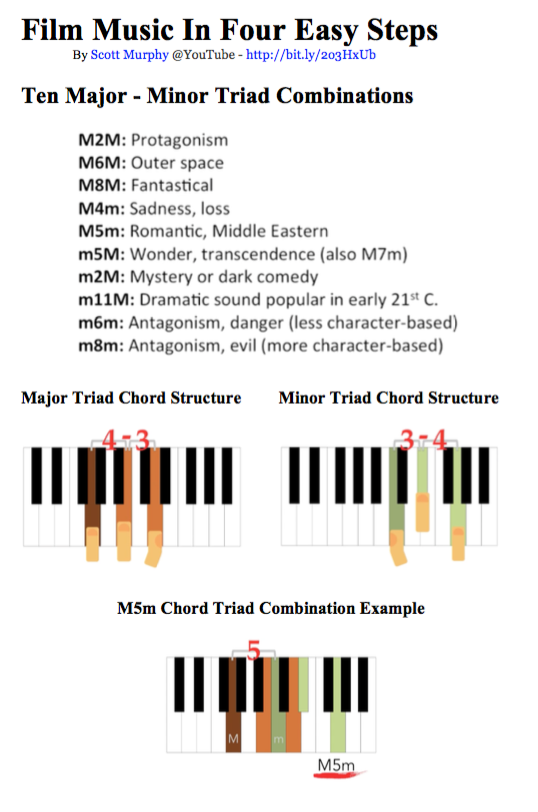 Film Music in Four Easy Steps Worksheet Image