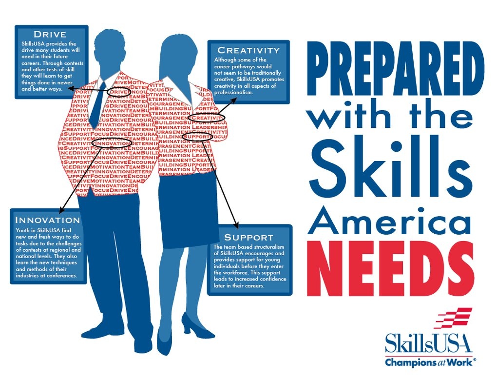SkillsUSA about drive creativity innovation and support